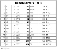 roamn numeral definition of numerals