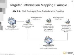 information mapping fiatech advanced work packaging information mapping aim