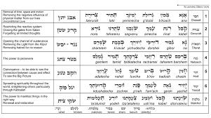 the prayer of the kabbalist