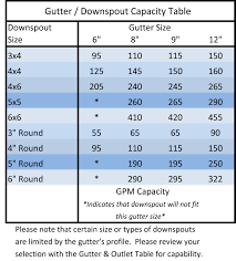 gutter sizing guide saf southern aluminum finishing co inc