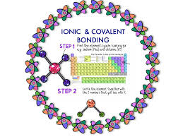 bonding covalent and ionic animations students chemistry and