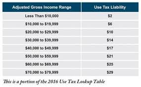 california income tax table scvnews com lookup table to help when filling out california