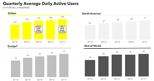 Map Snap Europe by Snapchat Hits A Disappointing 166m Daily Users Growing Only