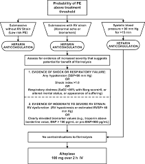 pulmonary embolism guidelines from the american heart association 2011