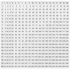 15 Multiplication Table Multiplication Tables Made Fun U2013 Excel Math