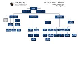 organizational structure colorado bureau of investigation