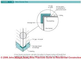 The Location Of The Water Table Is Subject To Change Water Table Trim Installation Best Practices Guide To Choosing