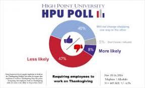 hpu poll carolinians plan to avoid shopping on thanksgiving