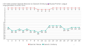 russia premier league table spartak moscow vs gazovik orenburg head to head compare teams