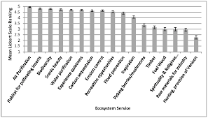 sustainability free full text assessing the recreation value
