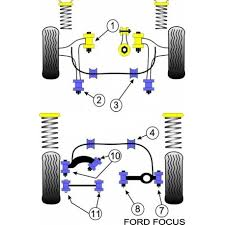 ford focus suspension diagram focus rs mk1 powerflex suspension bush kit