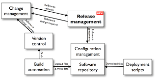 implementing a release management solution in a traditional