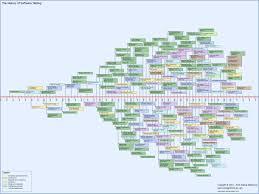 house design software test testing references software testing timeline