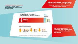 Luminaire Plan De Campagne Syndeclairage Lightingeurope Human Centric Lighting Infographie 4 Jpg