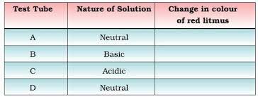class 7 important questions for science u2013 acids bases and salts