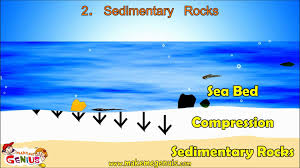 types of rocks u0026 rocks cycle video for kids by makemegenius com