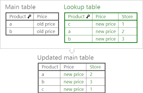merge excel worksheets by matching data in seconds