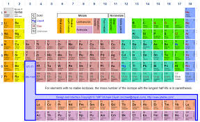 Fe On The Periodic Table Welcome To Chem 121