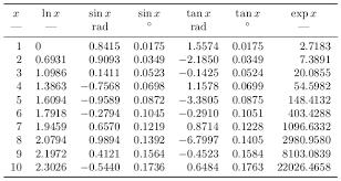 Logarithm Table Fp Logarithm Sine Cosine Etc Evaluated In Tabular Tex