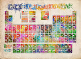 periodic table framed art periodic table of the elements 10 painting by bekim art