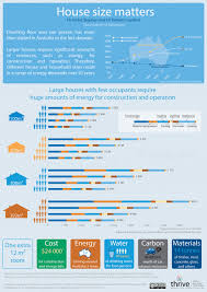 Average 3 Car Garage Size by Size Does Matter Australia U0027s Addiction To Big Houses Is Blowing
