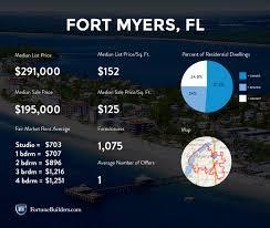 infographic california real estate market improvingthe fort myers real estate market