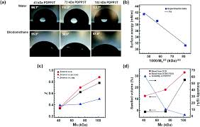 strong polymer molecular weight dependent material interactions