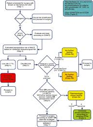 2014 acc aha guideline on perioperative cardiovascular evaluation