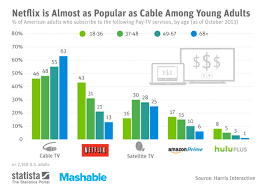Seeking Netflix Or Hulu Netflix Prime And Hulu Destined For Subscriber Growth