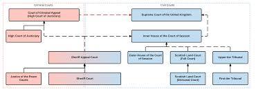 courts of scotland wikipedia