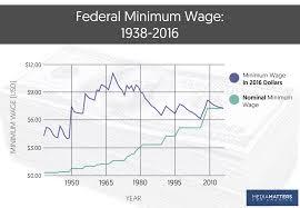 us bureau of labor statistics cpi myths facts the minimum wage