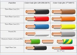 wire color code chart canada cathology info