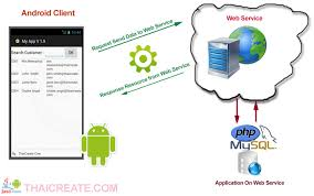 android json android get result search data from server via web service