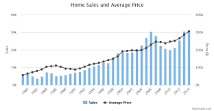 housing trends 2017 what could possibly happen to austin home sales in 2017 sherlock