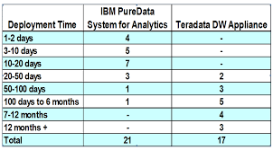 teradata ibm data warehousing