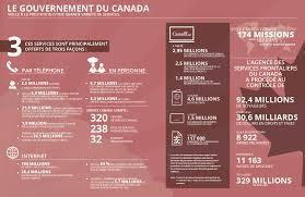 bureau gouvernement du canada vingt quatrième rapport annuel au premier ministre sur la fonction