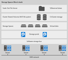 Create Storage Space With A Build A Hyperconverged Infrastructure With Nanoserver