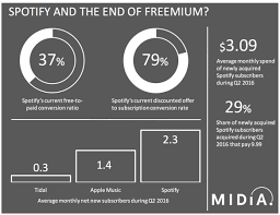 spotify black friday the end of freemium for spotify music industry blog