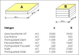 berechnung geschossfläche aec ceec tagung epfl ermittlung baukosten in der schweiz