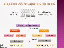 igcse chemistry more on electrolysis
