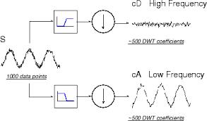 tutorial wavelet matlab critically sled discrete wavelet transform matlab simulink