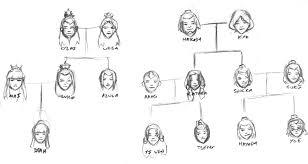 image family trees sketch jpg gaang junior adventures wiki