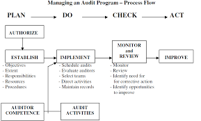 program audit template fsms food safety audit checklist template