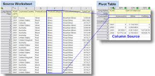 how to sort a pivot table help online origin help pivot table