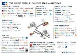 92 market maps covering fintech cpg auto tech healthcare and more