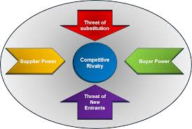 marketing theories porter u0027s five forces