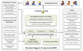 the storage4grid concept