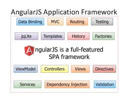 building coldfusion and angularjs applications