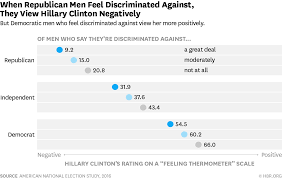 why more american men feel discriminated against