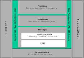 www architecture wsa stack png